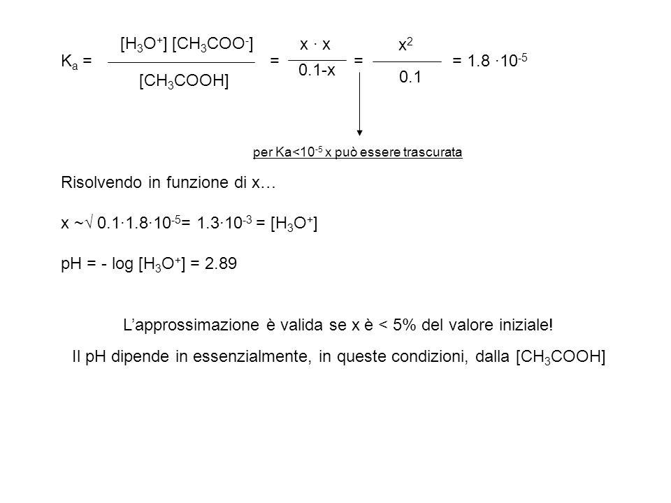 Risolvendo in funzione di x… x ~√ 0.1·1.8·10-5= 1.3·10-3 = [H3O+]